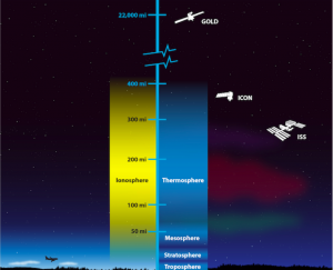 This illustration shows the layers of Earth's atmosphere. NASA's GOLD and ICON missions will work together to study the ionosphere, a region of charged particles in Earth's upper atmosphere. Changes in the ionosphere can interfere with the radio waves used to communicate with satellites and astronauts in the International Space Station (ISS). Credit: NASA's Goddard Space Flight Center/Duberstein (modified)