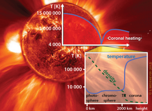 solaralma_coronalheating_600